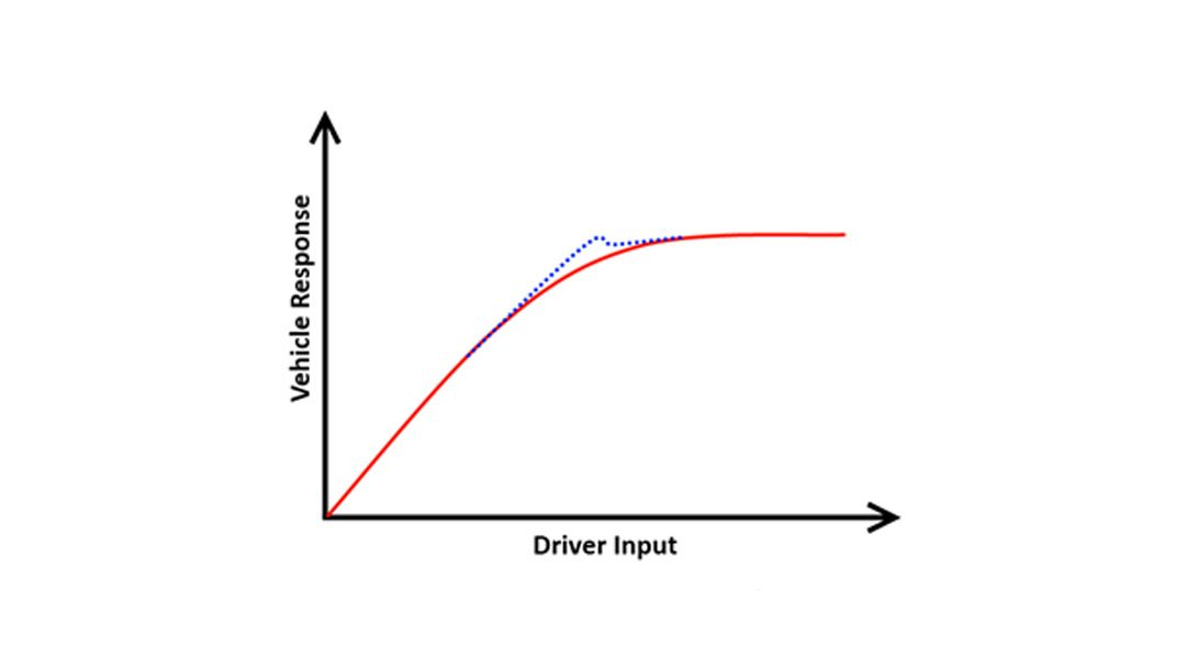 Linear or non-linear – that is the question!