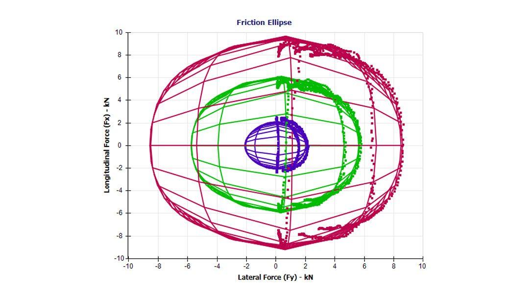 Asymmetric Tire Data and OptimumTire