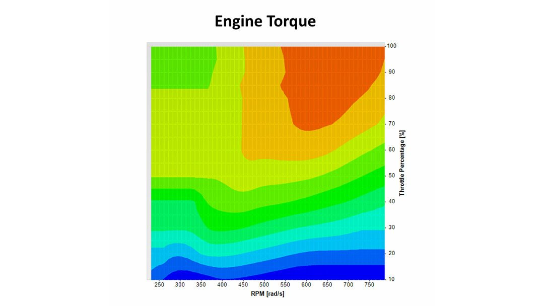 Throttle maps and tire wear