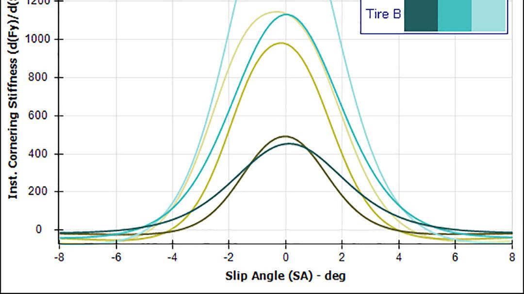 Comparing Tire Data
